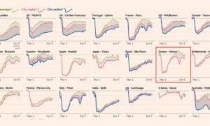 Κι όμως! Η Ελλάδα έκανε «παγκόσμιο ρεκόρ επιστροφής στην κανονικότητα» – Tα μυστικά των στοιχείων της Google